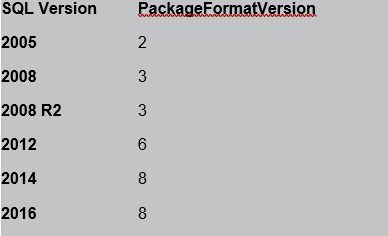 DOC xPress – Confirming version of SSIS used in packages